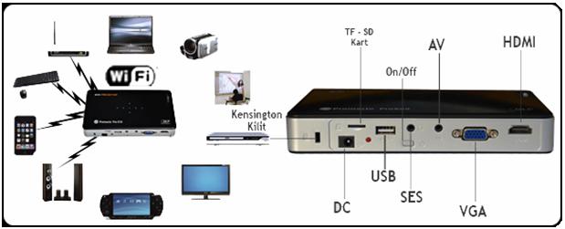 Promacto Pro X10 Giriş Kaynakları
