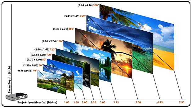 Promacto Pro X10 Mesafeye göre ekran boyutları